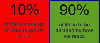 10% of life is made up of what happens to us. 90% of life is to be decided by how we react.